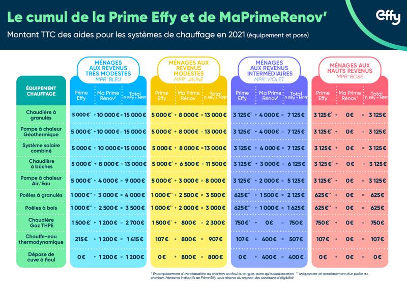 Montants MaPrimeRénov' 2020 par type de travaux