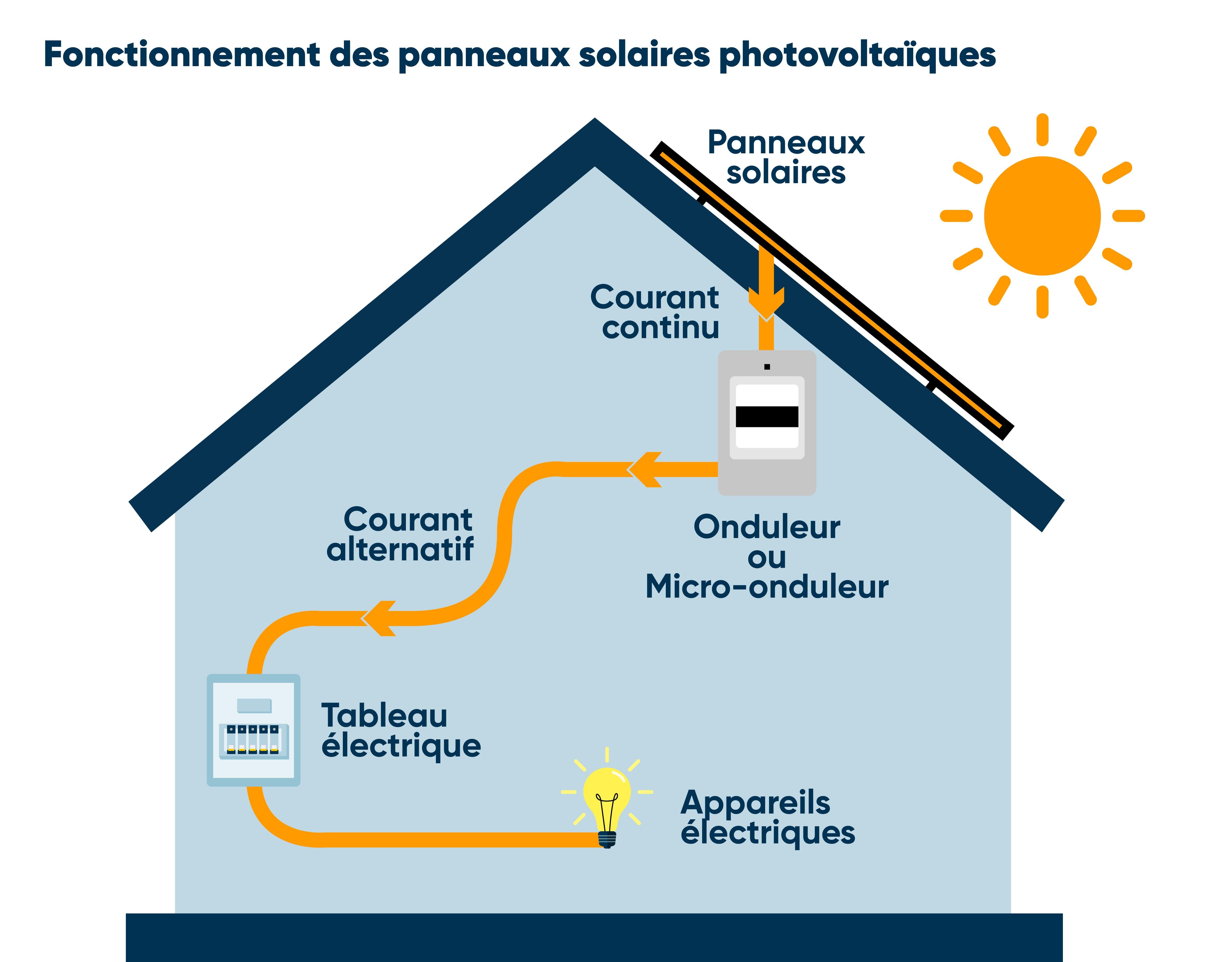 Fonctionnement panneaux photovoltaiques