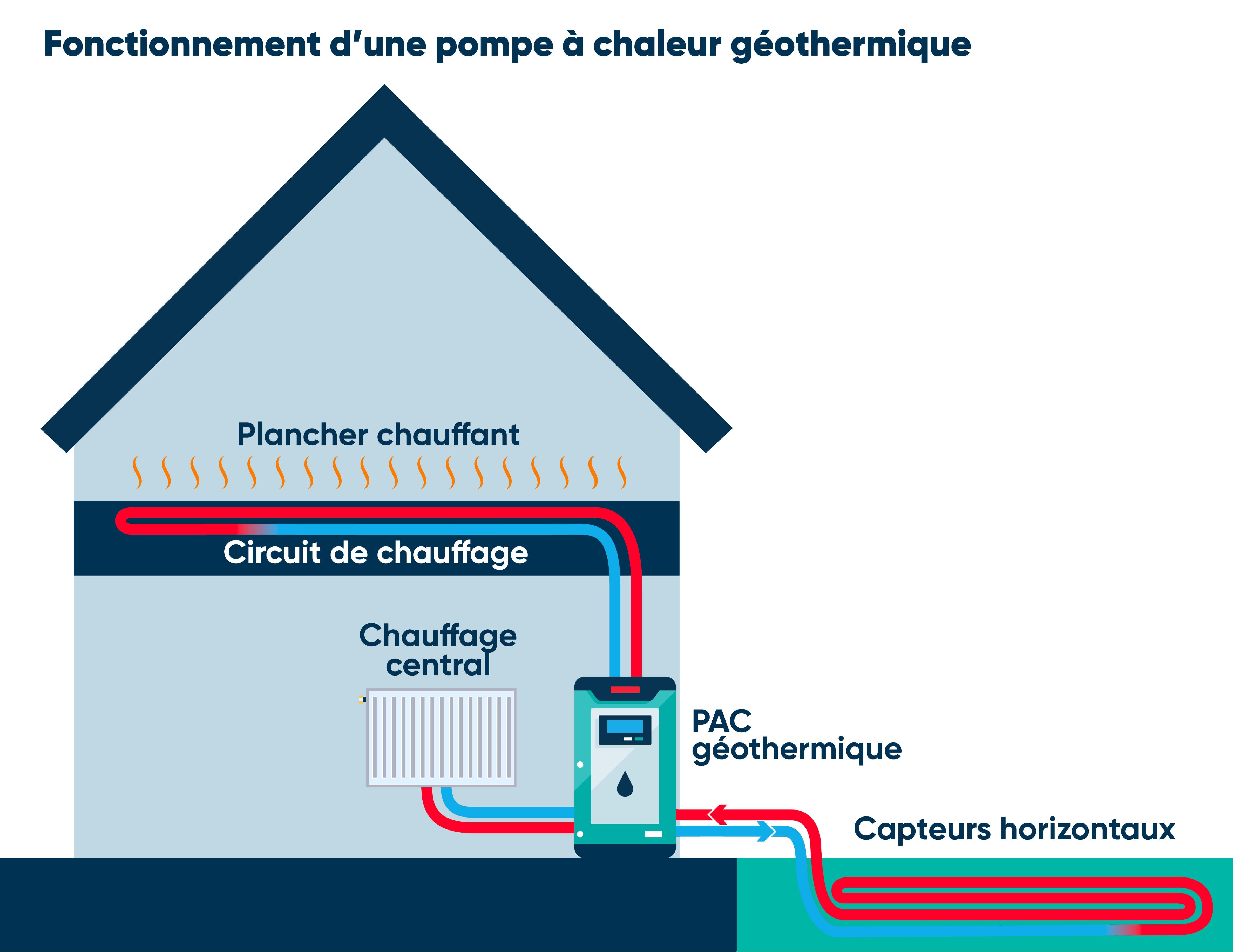 Fonctionnement PAC géothermique