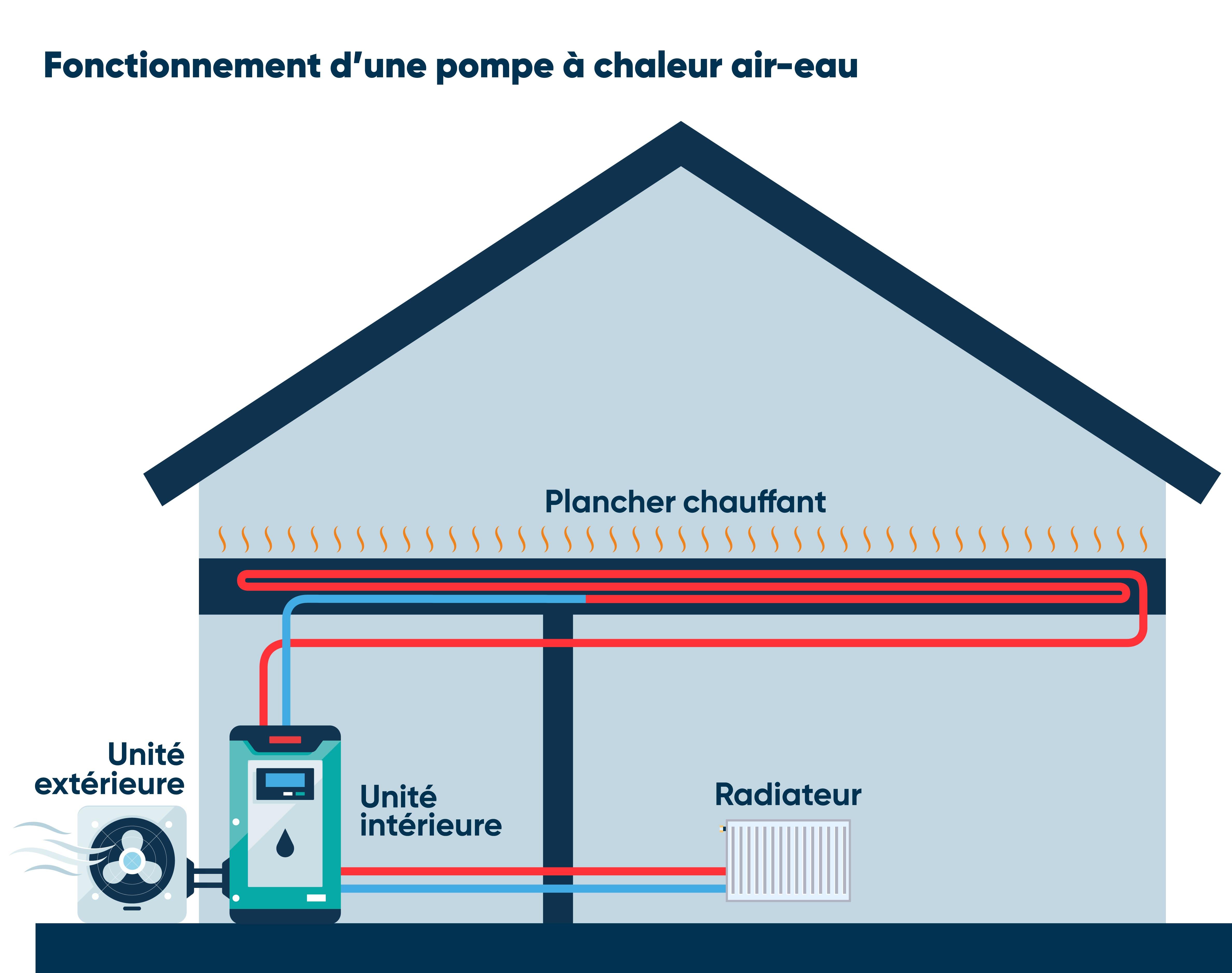 Fonctionnement PAC air-eau