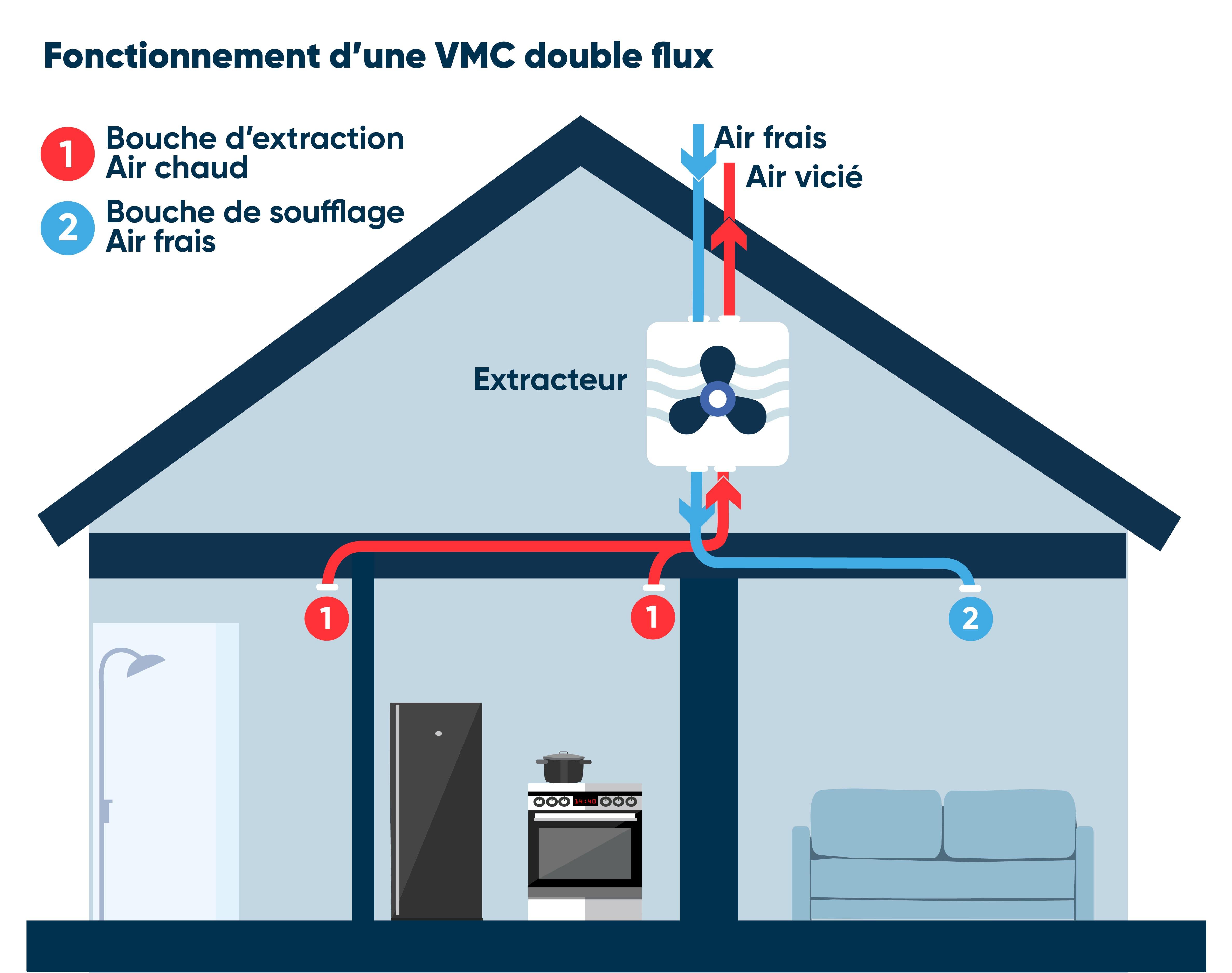 Schéma VMC double flux